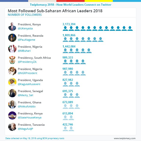 Top 10 list of the most followed Sub-Saharan African leaders on Twitter