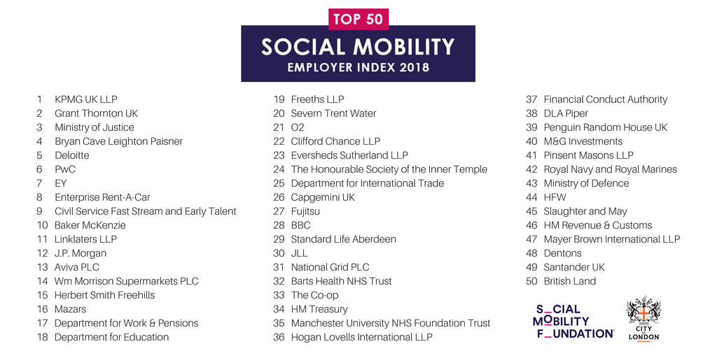 Responsible City On Twitter Over 100 Employers From 18 Sectors