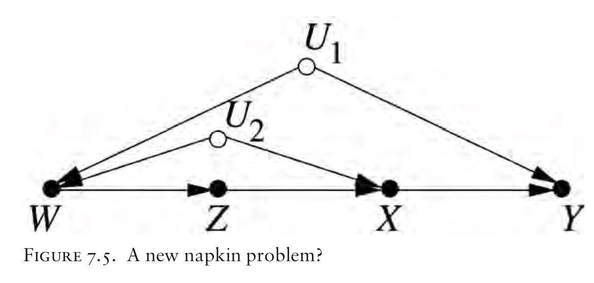 Causal Diagram Pex