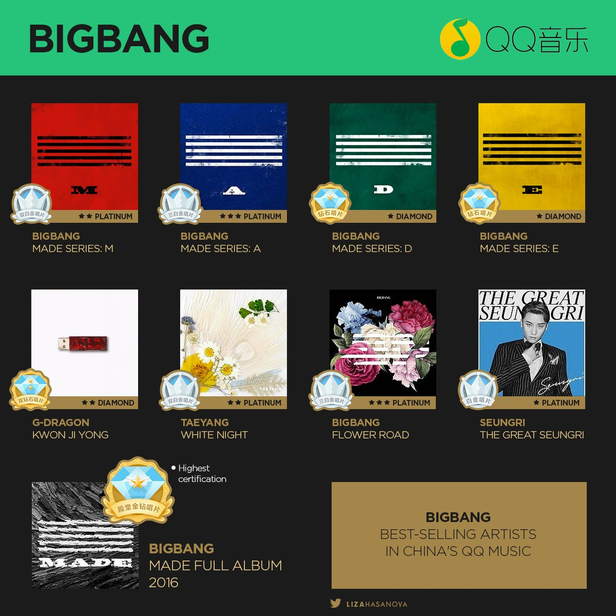 BIGBANG certifications in China's QQ Music - Charts and Sales