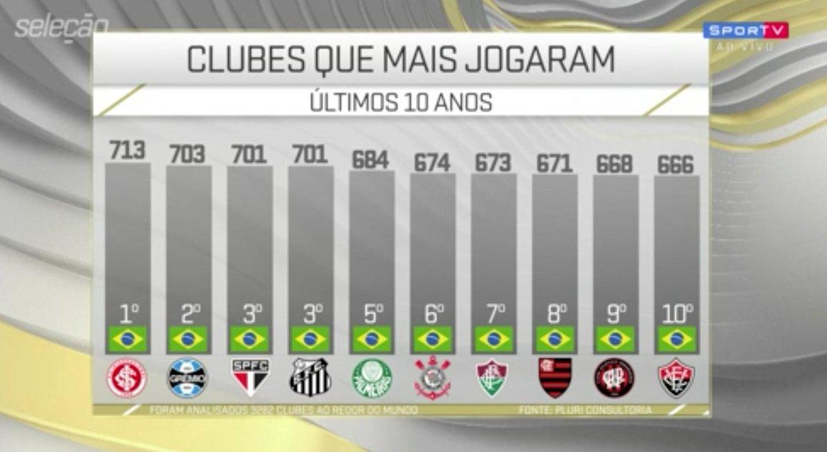 Os 10 primeiros do MUNDO são brasileiros!   #SelecaoSporTV