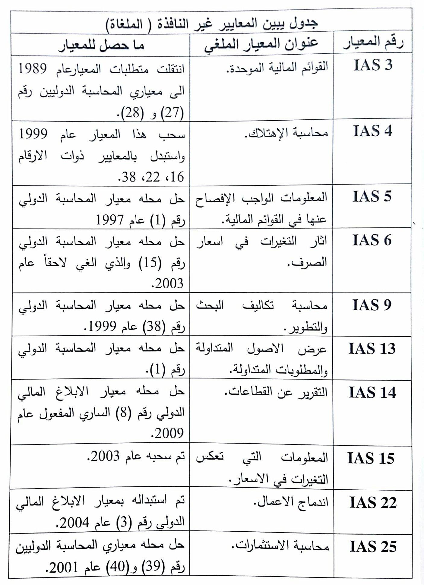 كتاب معايير المحاسبة والابلاغ المالي الدولية محمد أبو نصار pdf 2019