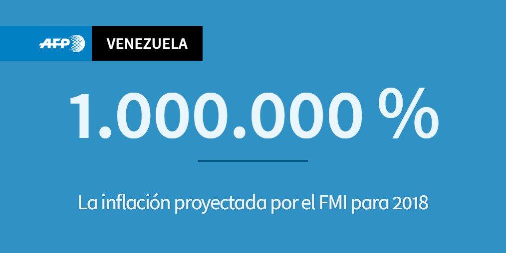#ÚLTIMAHORA El FMI proyecta una inflación de hasta 1.000.000% este año en Venezuela #AFP