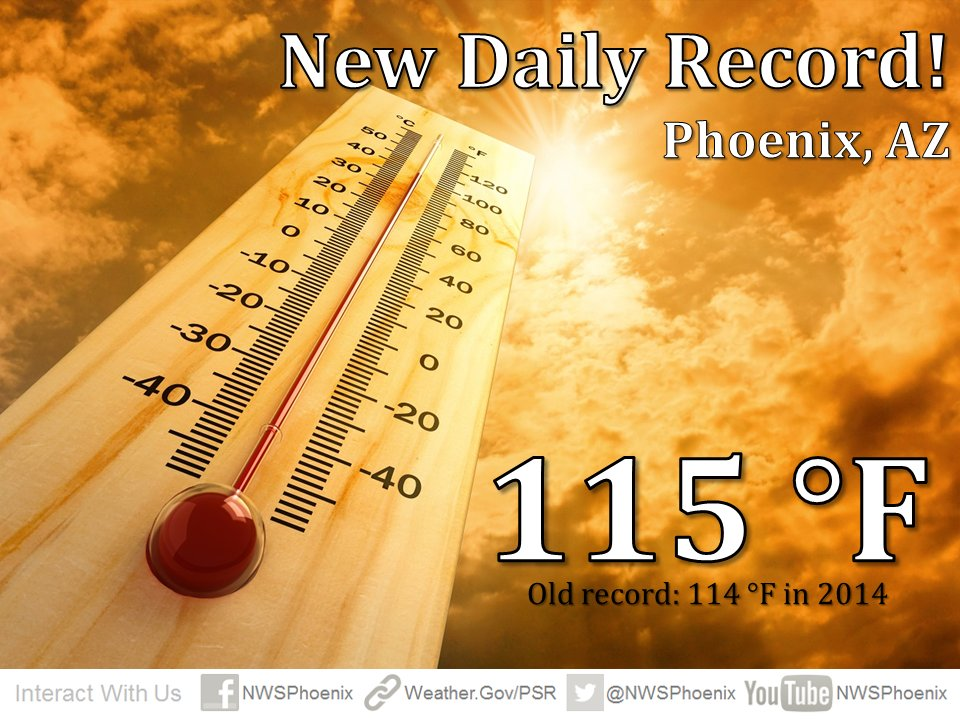 Phoenix Sky Harbor broke the previous record of 114 which was set back in 2014! #azwx