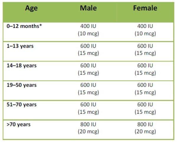 Dr Khalid Alghamdi No Twitter نقص فيتامين دال تتحسن الاعراض ويرتفع مستوى فيتامين دال في الدم عادة بعد مرور ٦ أسابيع من بداية اخذ الجرعة التعويضية ولذلك ينصح بإعادة قياس فيتامين دال بعد