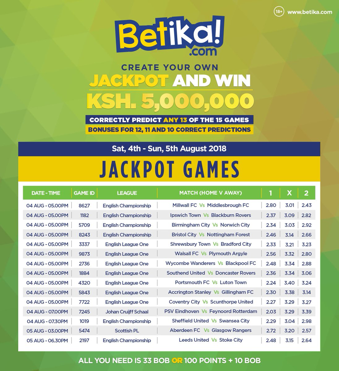 """Betika on Twitter: """"Become a multi-millionaire by playing the Betika  Jackpot today. Play at >>https://t.co/NGaf5iPD1L #JukwaaLaMabingwa… """""""