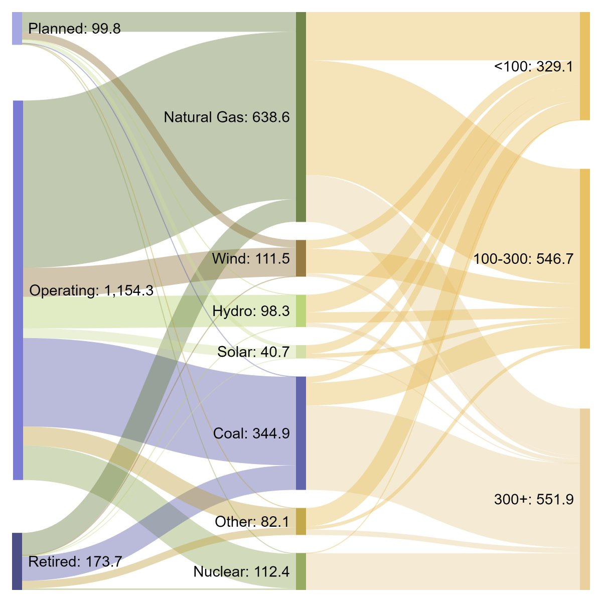 Alex Gilbert On Twitter I Made A Sankey Diagram Of Us Power Natural Gas Plant Capacity By Operating Status Fuel Source And In Gw