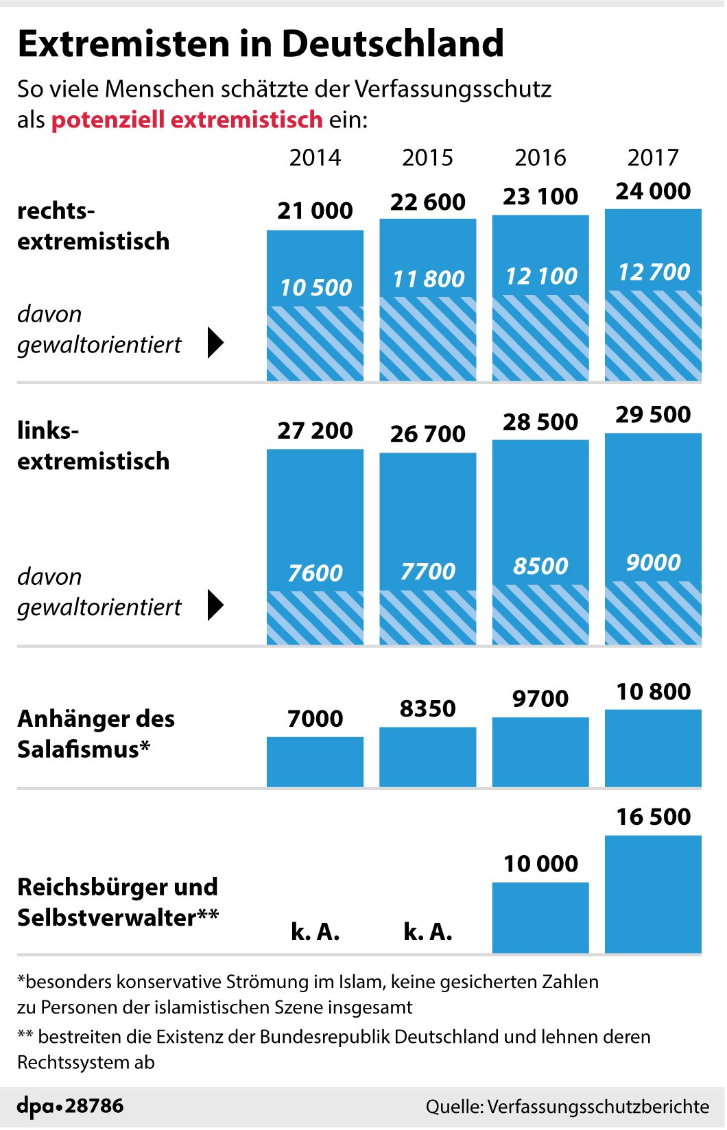 Extremismus In Deutschland