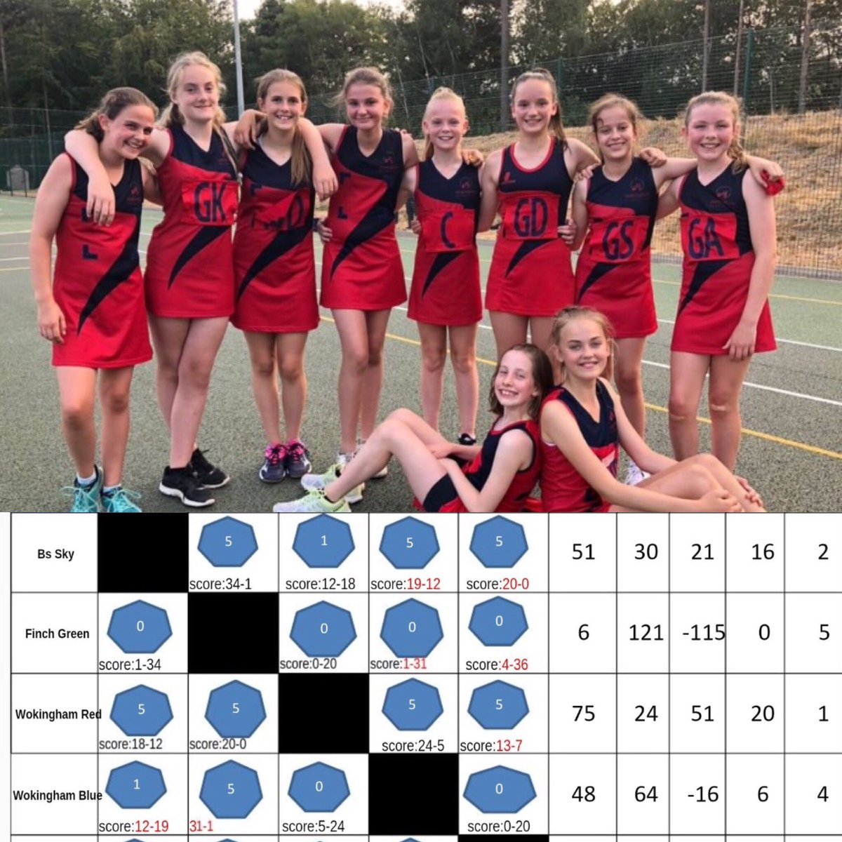 Congratulations to both @WokinghamNet U12 teams who had a brilliant summer league, and especially to the U12 Reds who were summer league winners!! 🏆#ProudClub #proudcoach #netball #netballfam And a special shout out to their coach @sophierowse97 🏐❤️💙