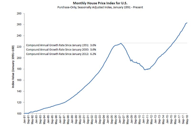 Fhfa On Twitter Fhfa House Price Index Us House Prices