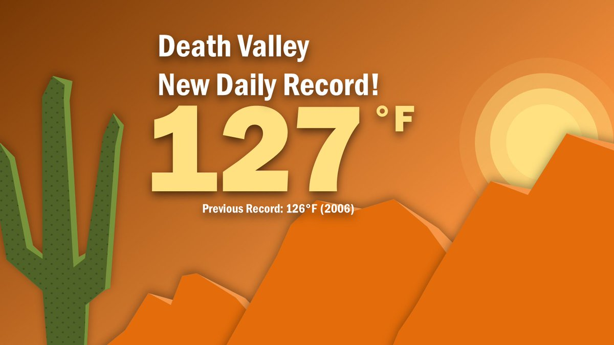🔥🔥🔥 Death Valley, CA broke its daily high temp record today with a temp of 127°.  😲 WOW! #cawx