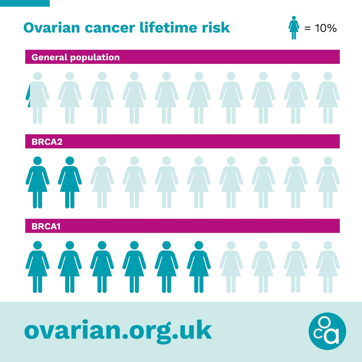 Ovarian Cancer Action On Twitter Over 1 000 Women In The Uk Could Be Saved Each Year If Armed With The Knowledge About Their Genetic Cancer Risk Use Our New Hereditary Cancer Risk