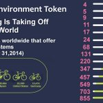 Image for the Tweet beginning: Public Bike sharing is on