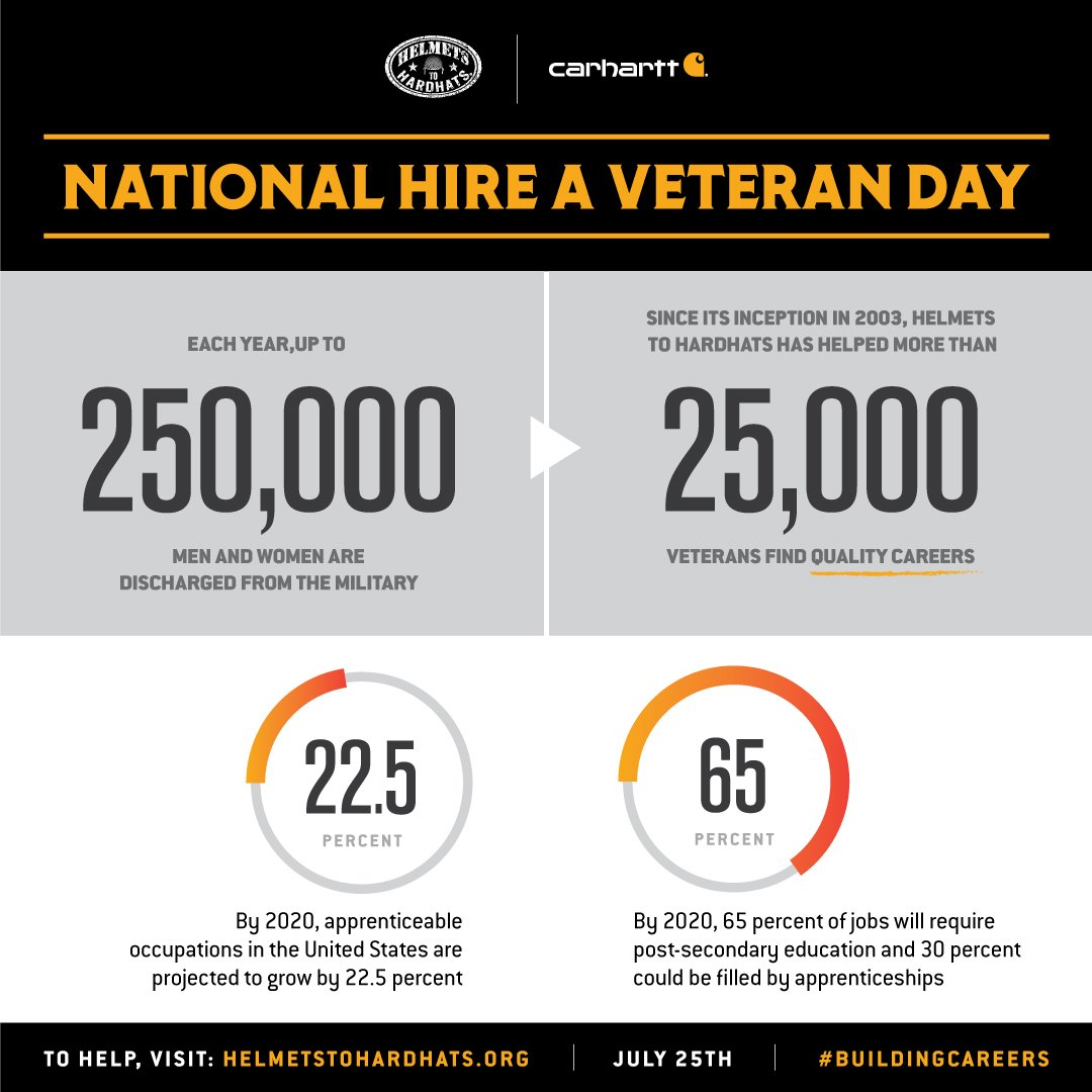 Proud and honored to employ Veterans across the country, and partner with @H2Hjobfairs as they continue to connect transitioning active-duty Military personnel into the skilled trades. #NationalHireaVeteranDay.  Learn more about H2H:  https://www. carhartt.com/content/helmet s-to-hardhats   …  <br>http://pic.twitter.com/YGVoeLvf4a