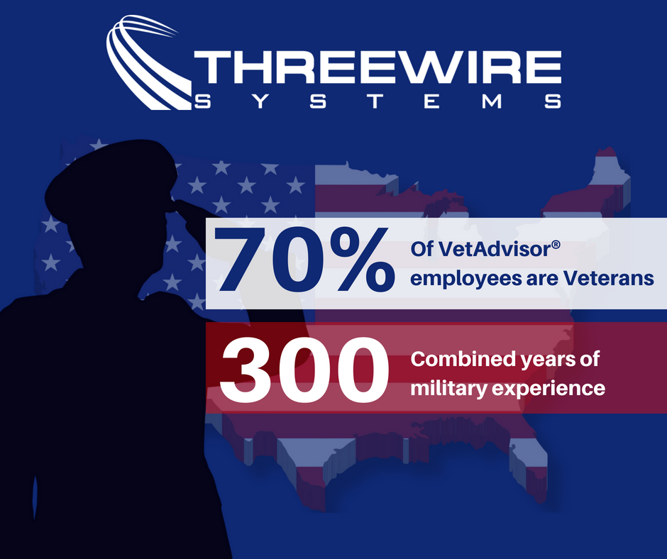 Three Wire Systems | Innovate. Build. Deliver.