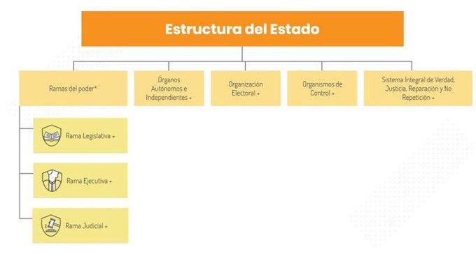 Este es el Manual de Estructura del Estado Colombiano; venga y conózcalo aquí 👉🏽 #FelizJueves Photo