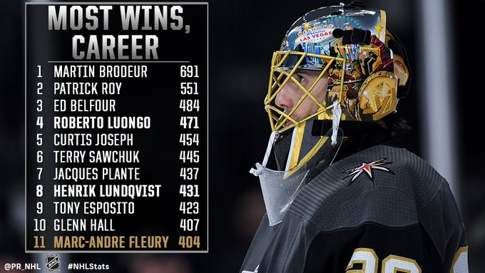 Now under contract through 2021-22, Marc-Andre Fleury will enter his second season with the @GoldenKnights needing only four wins for sole possession of 10th place in NHL history. #NHLStats Photo