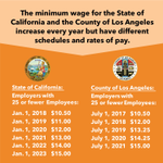 Image for the Tweet beginning: How does the CA #MinimumWage
