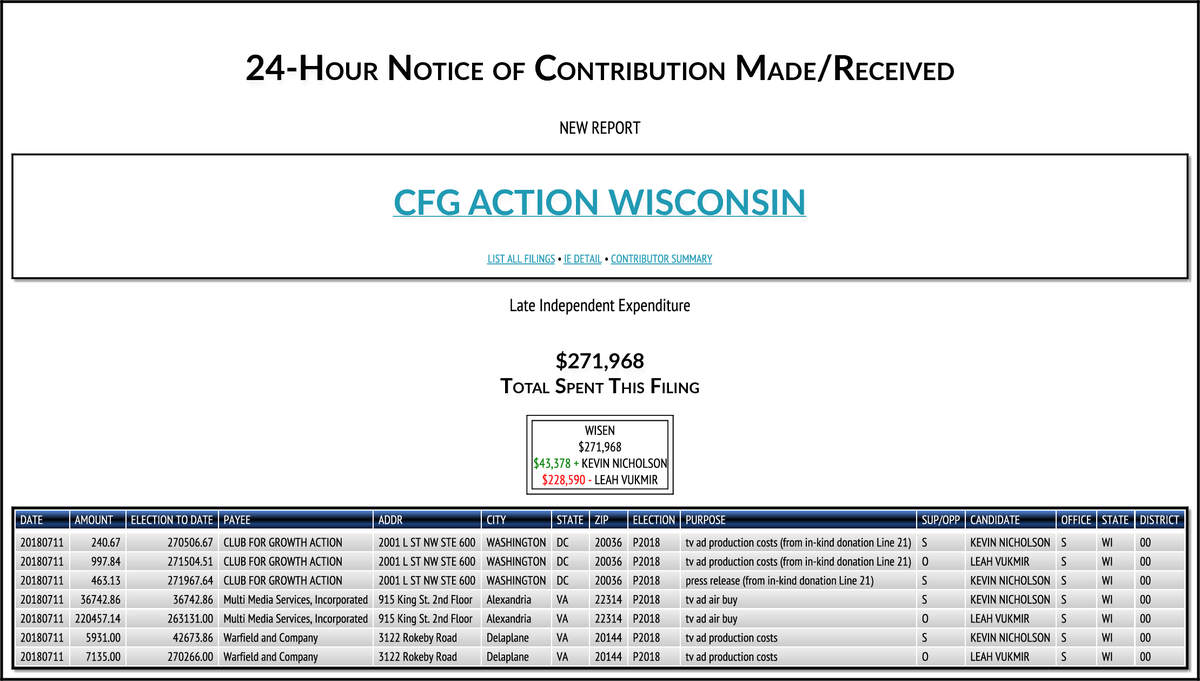 Rob Pyers On Twitter Club For Growth Action Wisconsin Which Got A