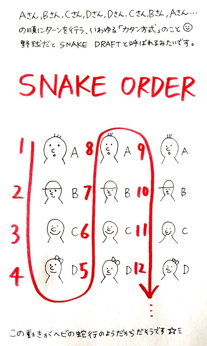 プレイヤーが配置できる順が1.2.3.4.4.3.2.1の時ってアメリカでも「カタン方式」で通じたんだけど、カタン知らない人には何て言うんだろうと思って聞いたら「Snake Order」て言ってた。かっけぇ。