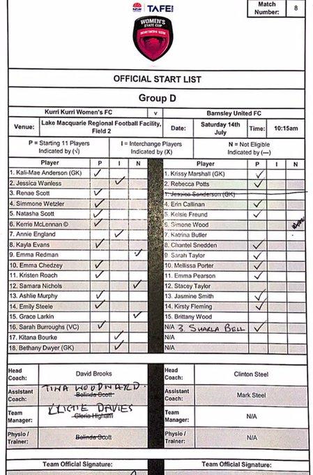 TEAM SHEET: Kurri Kurri Women's FC v Barnsley United FC @tafensw #WomensStateCup Photo