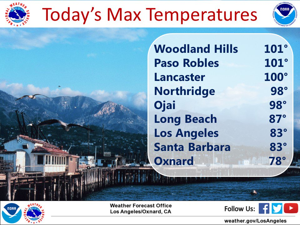 Today's highs across the region!! #CAwx #SoCal #LAheat