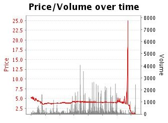 #Caulfield R2: Magnesium Rose holds on for a tough win. Betfair SP , Best Tote Photo