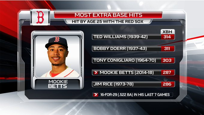 Continuing his quest for a batting title (and possible MVP), Mookie Betts had a pair of triples in a losing cause for the @RedSox tonight. With it, he moved past Jim Rice for 4th here Photo