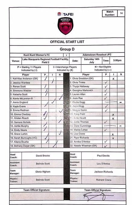 TEAM SHEET: Kurri Kurri Women's FC v @ARFC1889 @tafensw #WomensStateCup Photo