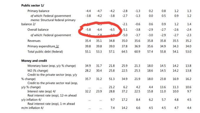 Otra perlita del documento del FMI es que vuelve a dejar por escrito que el déficit fiscal fue en 2017 mayor que en 2015: 6,5% vs 5,8%. Subieron el déficit fiscal y la inflación, pero achicaron la economía y bajaron salarios. Digamos todo. Foto