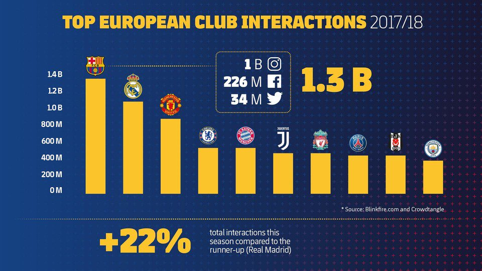 📲 @FCBarcelona maintains lead on social media with more than 1.3 billion interactions Full story 👉 ow.ly/JB7A50hZ3sR We ❤️ Barça Fans #digisport #smsports 🔵🔴