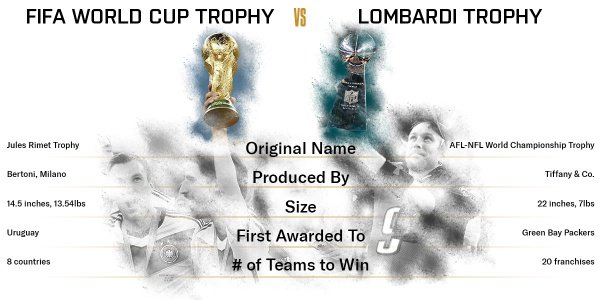 Fútbol vs. Football – Comparing the trophies awarded to the top teams #NFL #SuperBowl #FIFA #WorldCup