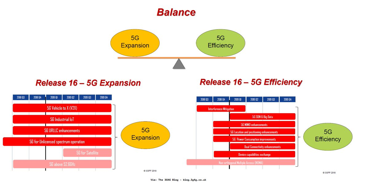 3GPP Release-16 is going to focus on 5G expansion &amp; efficiency. Listen to the @3GPPLive Webinar here:  http://www. 3gpp.org/news-events/3g pp-news/1966-webinar2_ran &nbsp; … <br>http://pic.twitter.com/1xCZfpT9lt