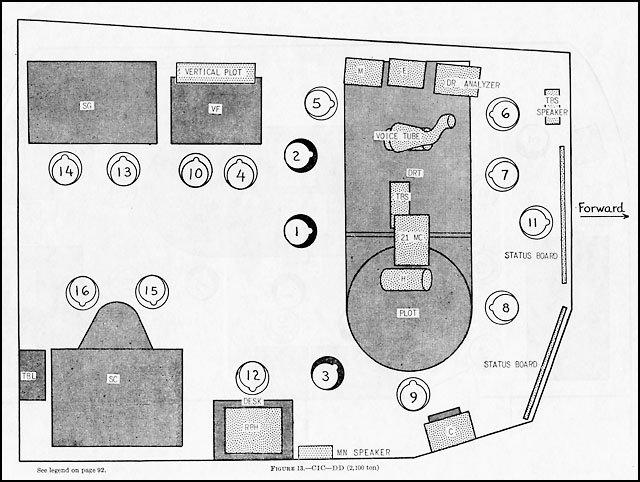 軍艦モノのそれっぽさはある意味人の密度だと思う(フレッチャー級駆逐艦のCICの定員数 艦長室とほぼ同等の広さの薄暗い部屋に16人