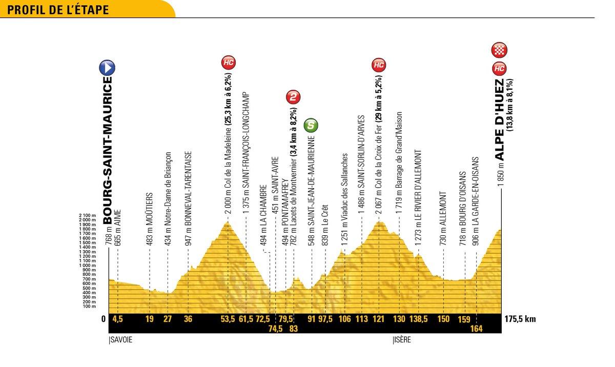 Etape 12 / Stage 12  📍 Bourg-Saint-Maurice Les Arcs ➡️ Alpe d'Huez 📏 175,5 km 🚩 12:10 CET 🏁 17:54 CET  💚 Saint-Jean-de-Maurienne ⛰ 1 x cat. 2, 3 x HC  #TDF2018 https://t.co/Q0zEyunryk