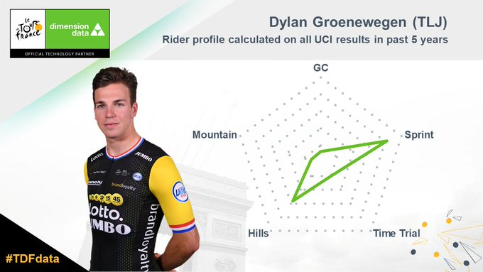 Groenewegen (TLJ) made the most of his raw power to claim the stage win yesterday at Chartres and he hopes to repeat success today at Amiens #TDF2018 #TDFdata Photo