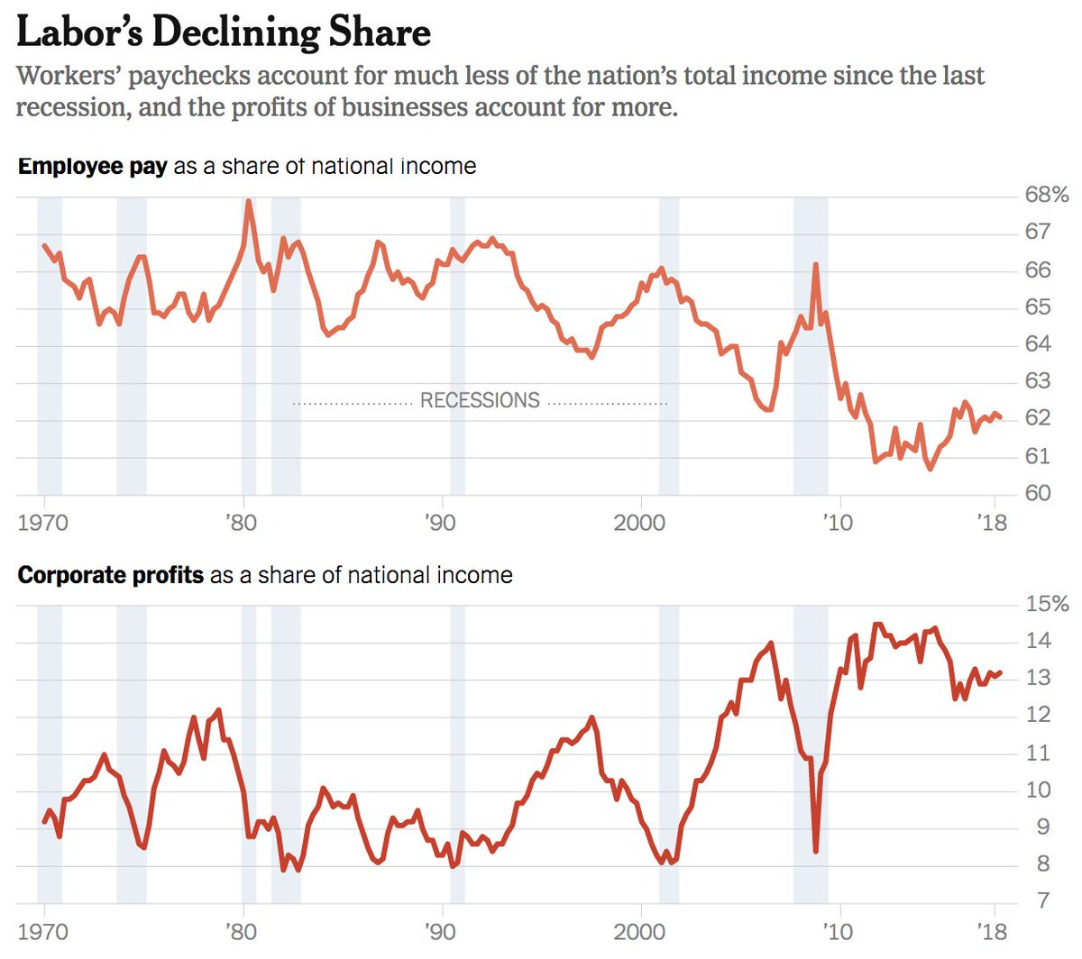 Corporate profits continue to increase, while wages continue to languish. Several causes: 1) Union busting, right-to-work-for-less policies.   2) Outsourcing to low-wage nations. 3) Automation. 4) Cutting back benefits.  5) More contract employees.
