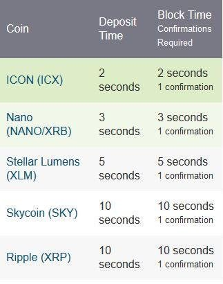 Top 5 cryptocurrencies by transaction speed :  $ICX $XRB $XLM $SKY $XRP @helloiconworld