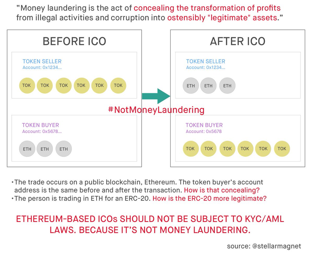 Regulate at the fiat-to-crypto level if you must. But don't regulate a coin-to-token txn that occurs on a public blockchain, because there is nothing concealing about the nature of that transaction, nor is a freshly minted ERC-20 more legit than $ETH. That's #NotMoneyLaundering. https://t.co/K2zETYQQfo