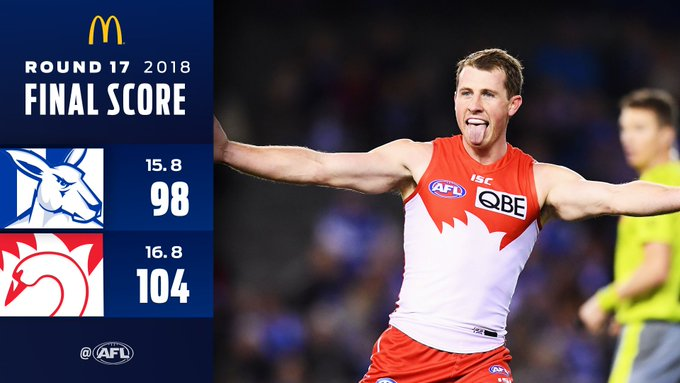 @sydneyswans @NMFCOfficial There were bags of goals everywhere as the Swans won a thriller against the Kangaroos: Photo