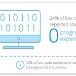 Talent is everywhere: 24% of low-code users reported starting with zero programming experience. 40% of these developers have a background in business. View our Infographic on low-code application development trends to learn more. https://t.co/roSVxzW03V #lowcode #appdev