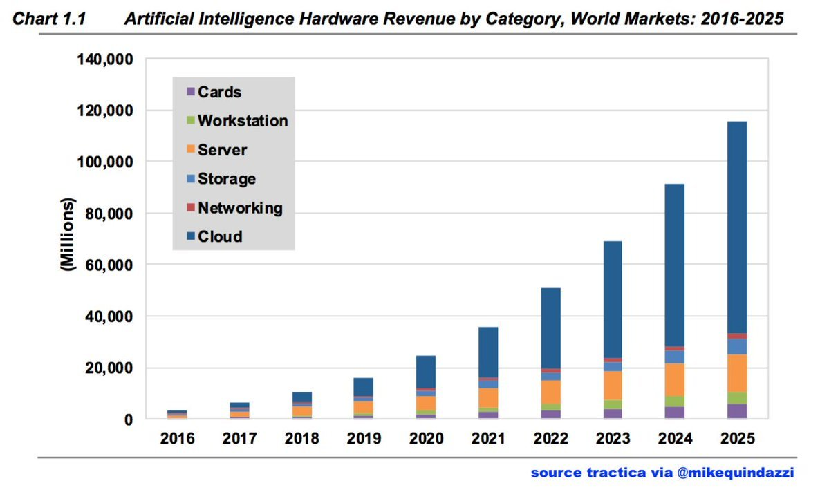 Hardware driven by #AI solutions projected to reach $115.4 billion by 2025! @tractica via @MikeQuindazzi #ArtificailIntelligence #Cloud #CloudComputing #IoT #FacialRecognition #NLP #Sensors #BigData #MachineLearning #DeepLearning  http:// bit.ly/2GHxWwh  &nbsp;  <br>http://pic.twitter.com/7n0C19qpBi