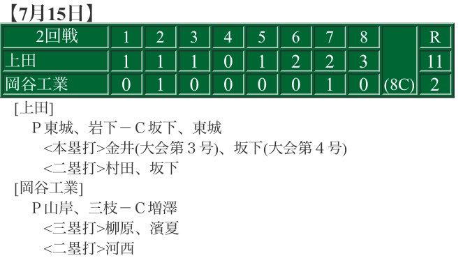 本日行われた第2回戦の試合結果は  初回の1番林くんの好走塁、3回に4番金井主将のライトスタンドインソロホームラン、6回には8番坂下くんのレフトポール直撃のソロホームランなど含めて 11-2で8回コールドで勝ちました!  怪我した和田くんの代わりに入った村田くんも大活躍で2回戦突破です!