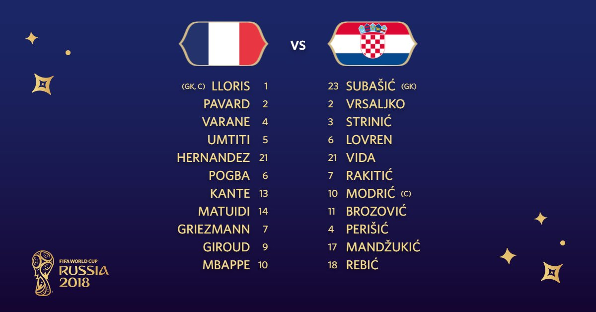The team news is in...   Here are your Starting XIs, #FRA and #CRO fans!   #FRACRO // #WorldCupFinal