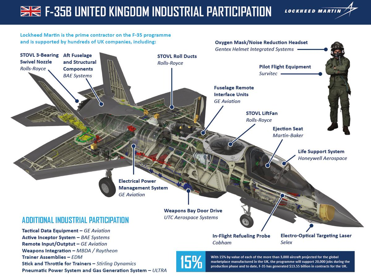 F 35 Lightning Ii On Twitter Dyk Uk Industry Produces The F35 Rolls Royce Fuel Pump System Crew Escape And More Some Of Key Suppliers Include Rollsroyce Baesystemsair Mb Ejecteject Geaviation To Name A Few