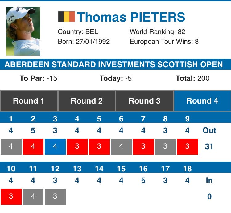 <strong>@Thomas_Pieters</strong> is on 🔥 #golf #golfbelgium #golfvlaanderen #BEgolf https://t.co/2ToqVPTlHP
