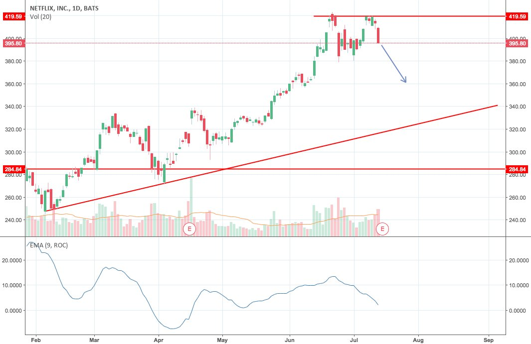 Trading Ideas: Netflix (NFLX) - Bearish Earnings Options Action Trade https://t.co/a84ol0tHpQ 📈 FREE trade-of-week via → https://t.co/BCEHq7Ce2N