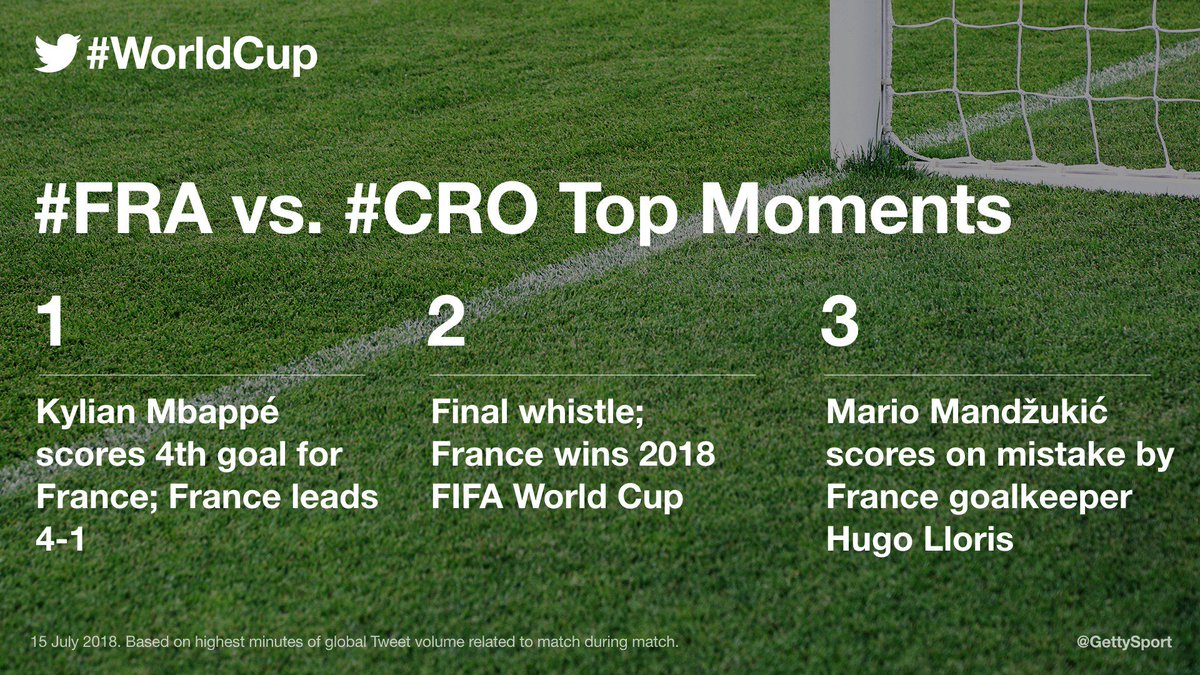 See how ⚽️ fans around the 🌍 followed - and Tweeted - every thrilling moment & dramatic goal during today's #WorldCupFinal