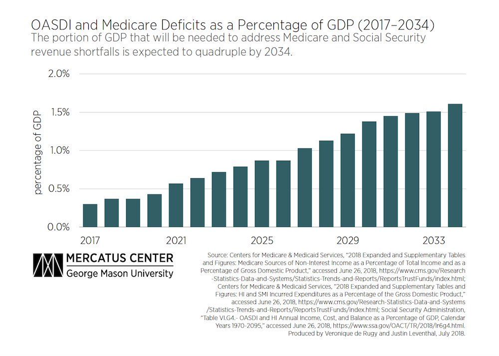 The portion of GDP that will be needed to address Medicare and Social Security revenue shortfalls is expected to quadruple by 2034. https://t.co/NSYJZpivEl