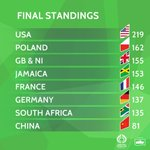 After two unforgettable evening sessions of world-class athletics at the London Stadium, here are the final points standings for the inaugural Athletics World Cup presented by Muller.
